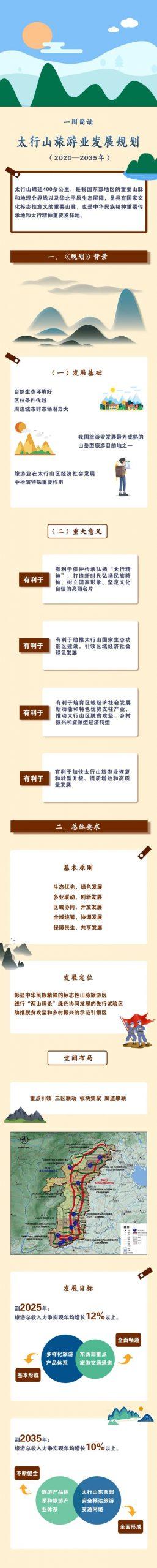 一图简读《太行山旅游业发展规划(2020-2035年)》