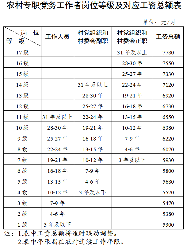 天津面向全国再招录1000名农村专职党务工作者!